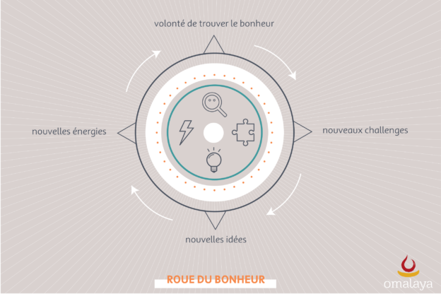 roue-du-bonheur-omalaya