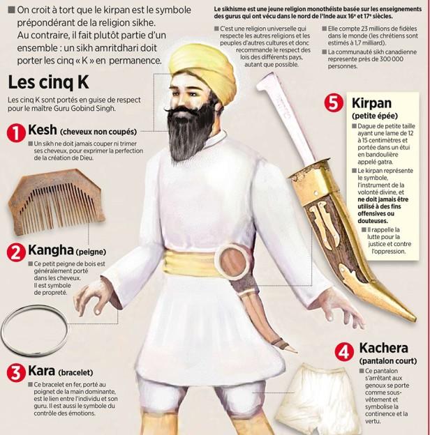 Les cinq attributs sikhs